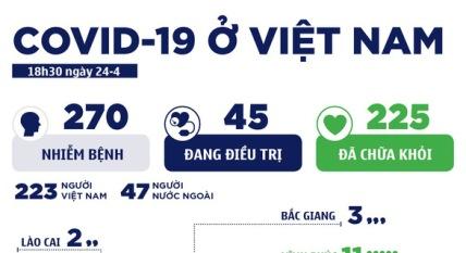 25 4 vn - Sau 8 ngày, Việt Nam ghi nhận 2 ca bệnh COVID-19 mới