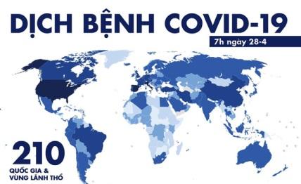 28 4 - Dịch COVID-19 sáng 28-4: Việt Nam 0 ca nhiễm mới, toàn cầu gần 1 triệu ca hồi phục