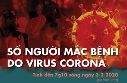 8474852129879112145993283191493792821673984n 1580694337484294413380 - Đến sáng nay 3-2, thế giới có 17.387 ca nhiễm corona, 360 người chết ở Trung Quốc